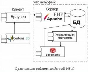 Интеллектуальная система принятия решений с web-интерфейсом для проектирования межэтажных лестниц зданий