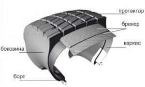 Структура пневматической шины