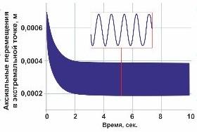 Численное исследование нелинейных колебаний лопаток паровых турбин с переменным контактным взаимодействием в межлопаточных связях