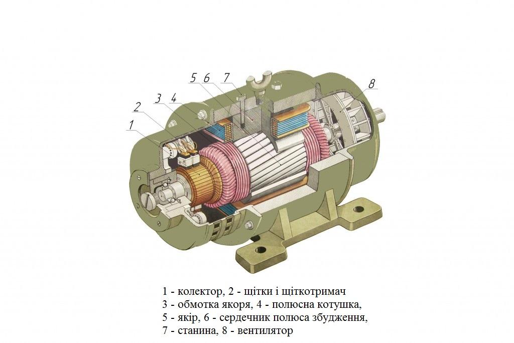 10. Устрій машини постійного струму