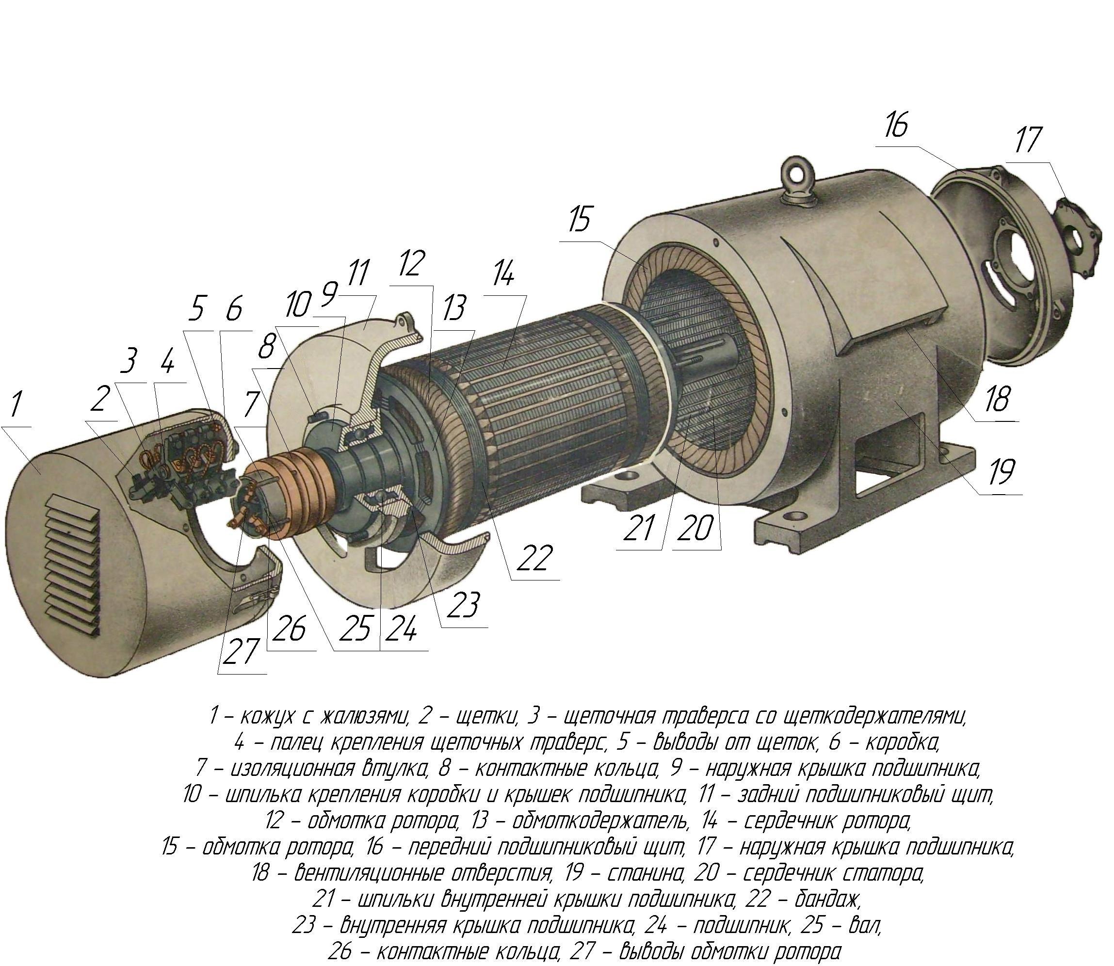 35.Устройство асинхронного двигателя с фазным ротором