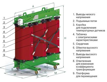 4. Устройство трансформатора