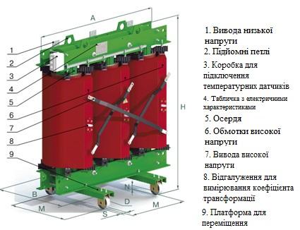 4.Устрій трансформатора