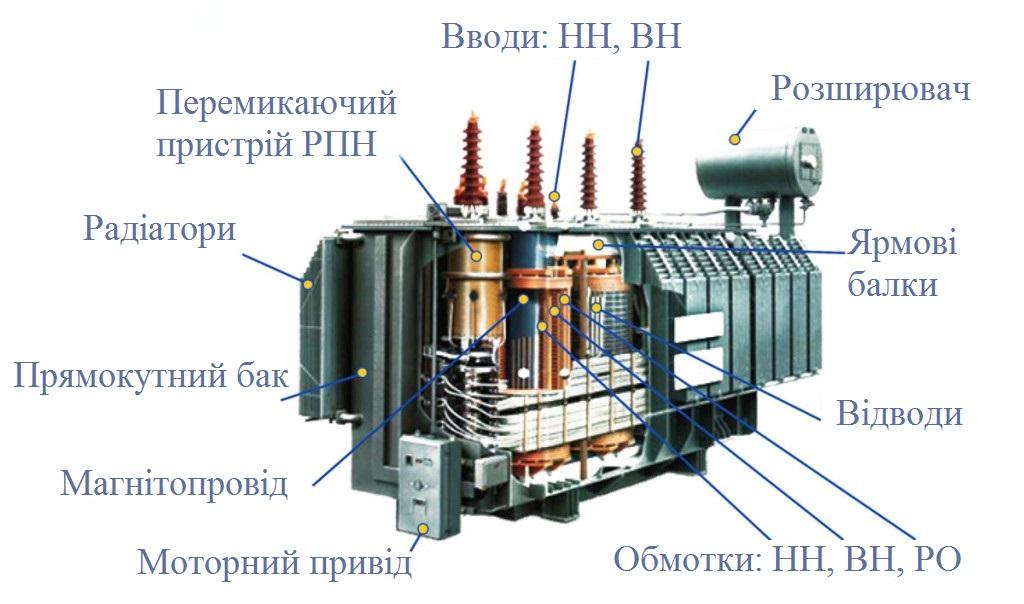 5. Устрій трансформатора