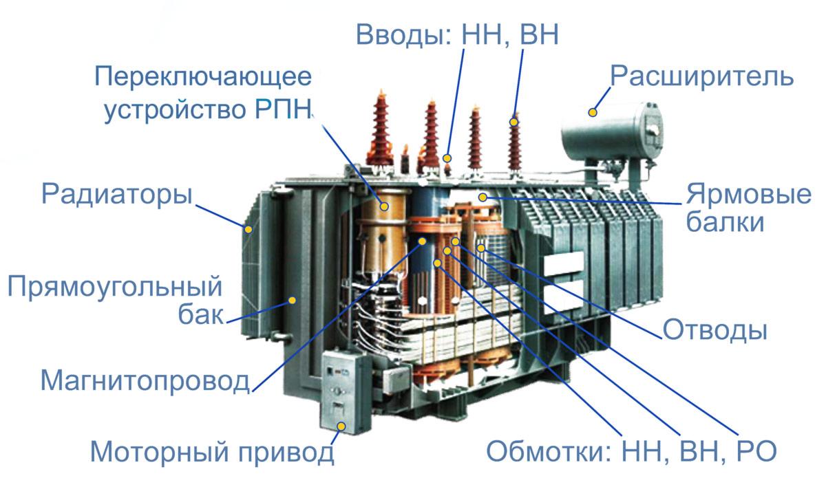 5. Устройство трансформатора