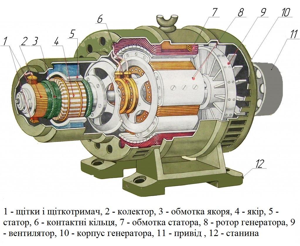 61. Устрій синхронного генератора