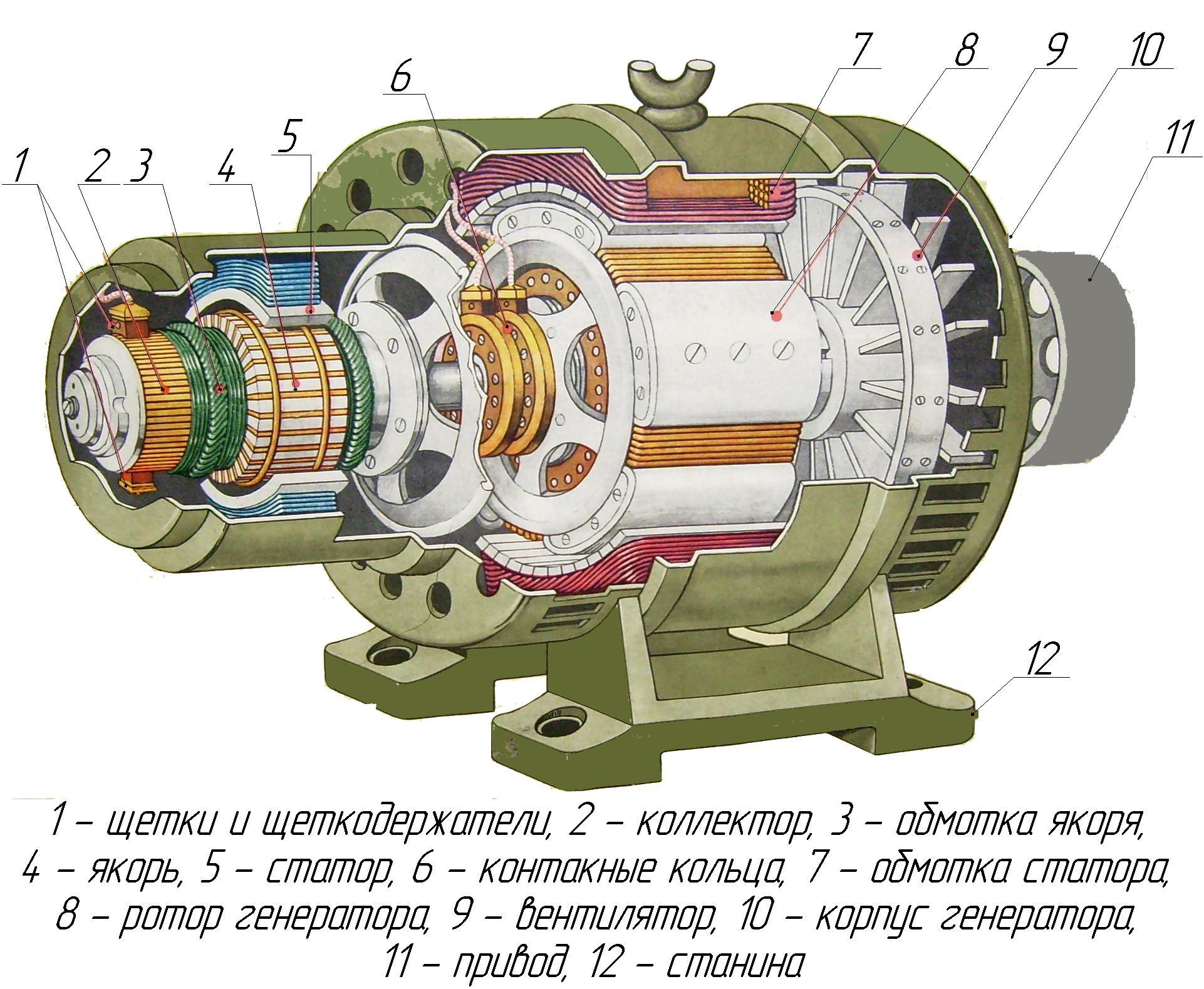61.Устройство синхронного генератора