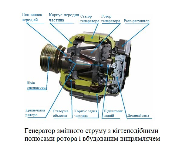 88. Когтеподібний ротор