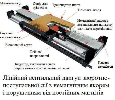 95. Лінійний двигун