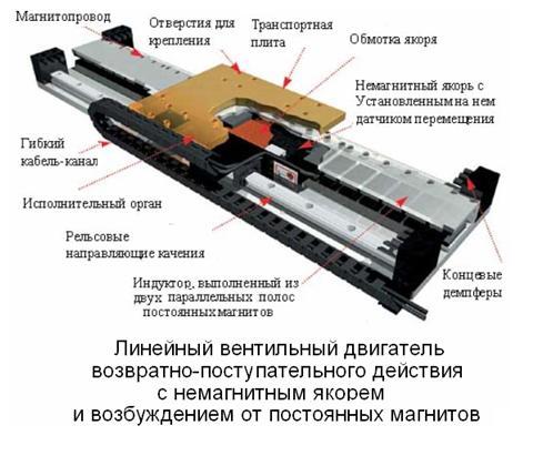 95.Линейный двигатель