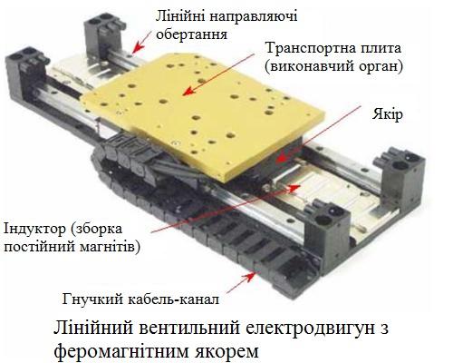 96. Лінійний двигун