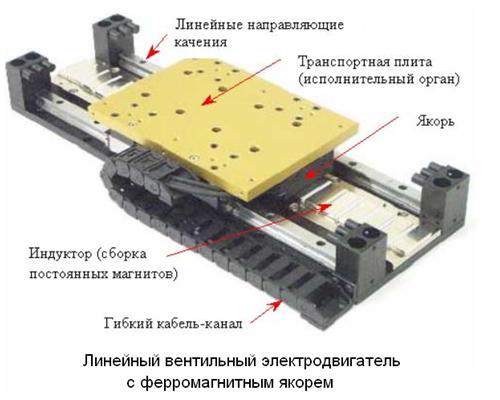 96.Линейный двигатель