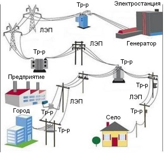 Передача електроенергії