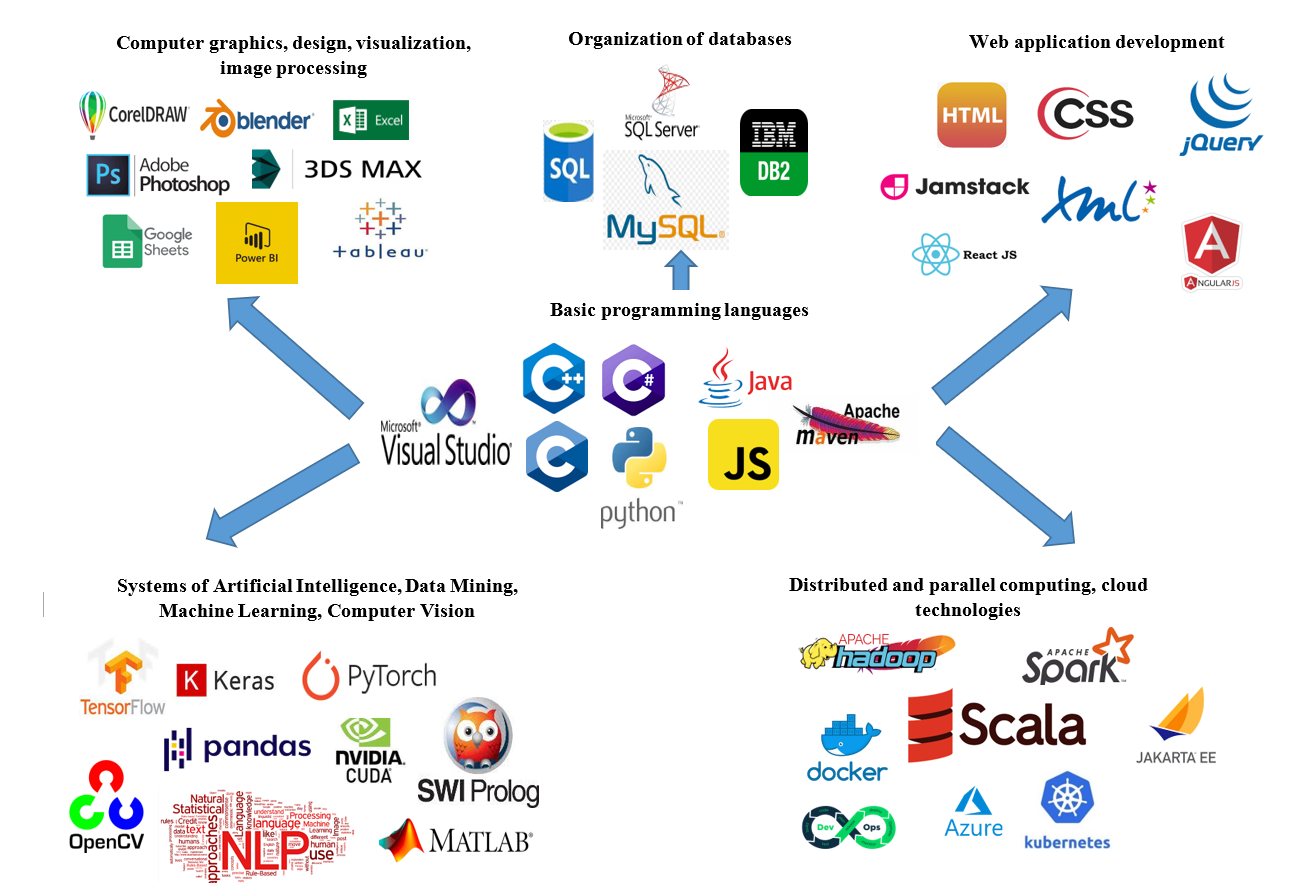 Programming languages and technologies studied at the department