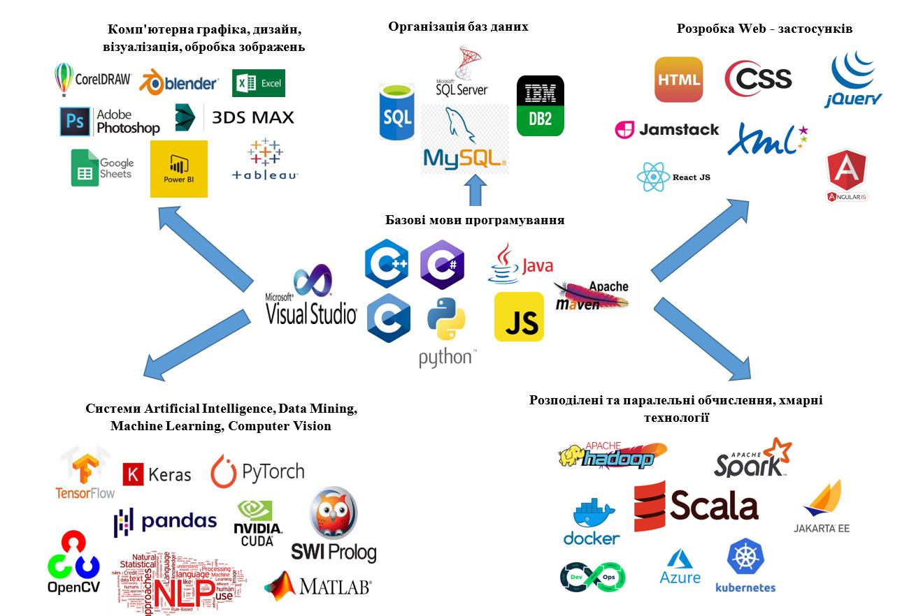 Мови програмування і технології, що вивчаються на кафедрі