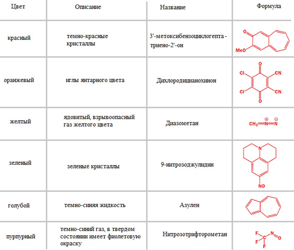 Table-of-chemical-compounds