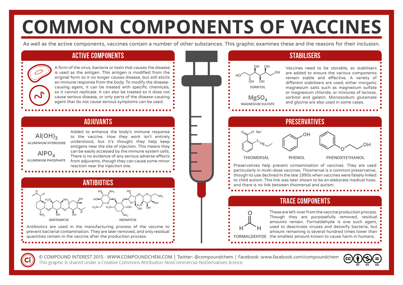 Компоненты вакцин. То что Вас интересует.
