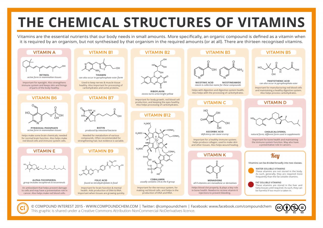 Химия витамин. Структура витамин