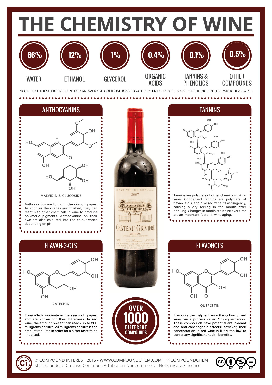 Химический состав вина. Танины, антоцианы, флаваноиды.