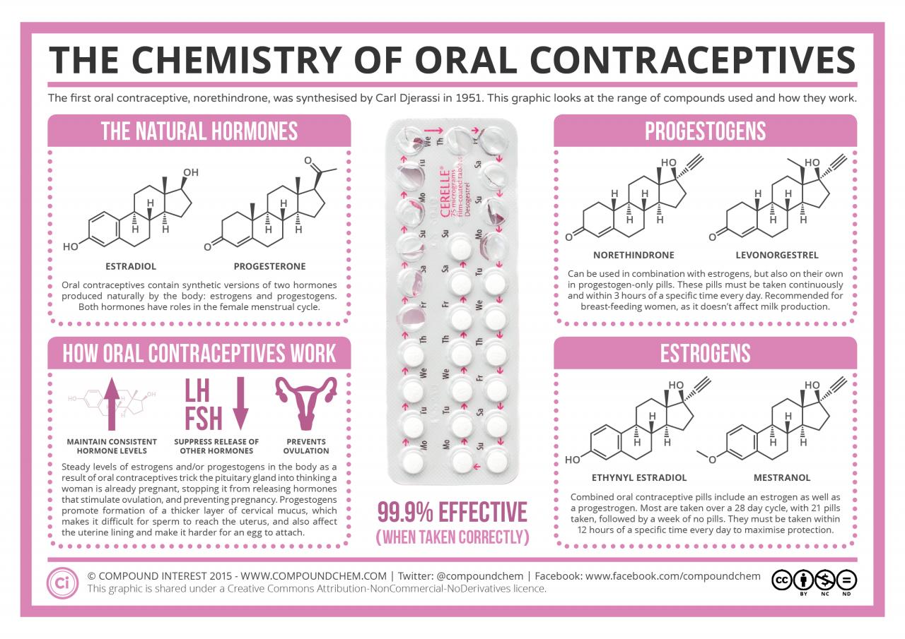 Контрацепция Посткоитусная