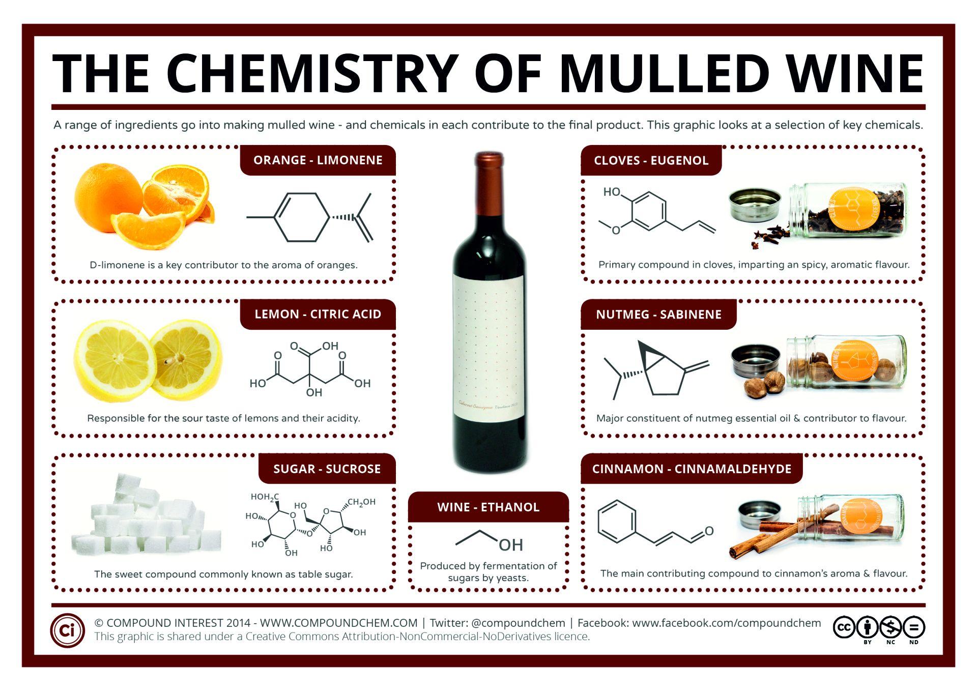 Химический состав глинтвейна и его ингредиентов