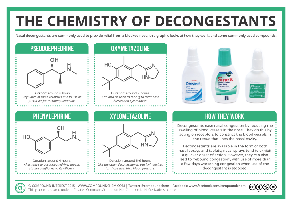 Химия противоотечных средств и препаратов