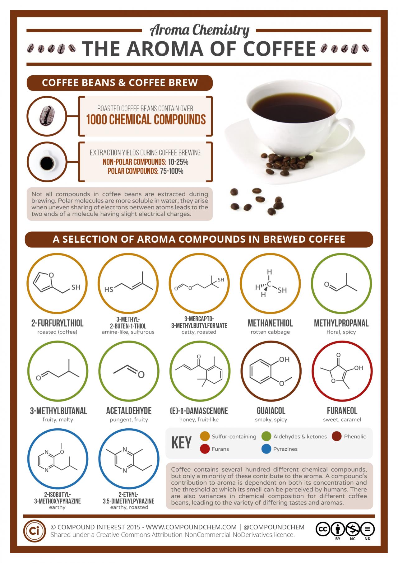 Химический состав кофе.