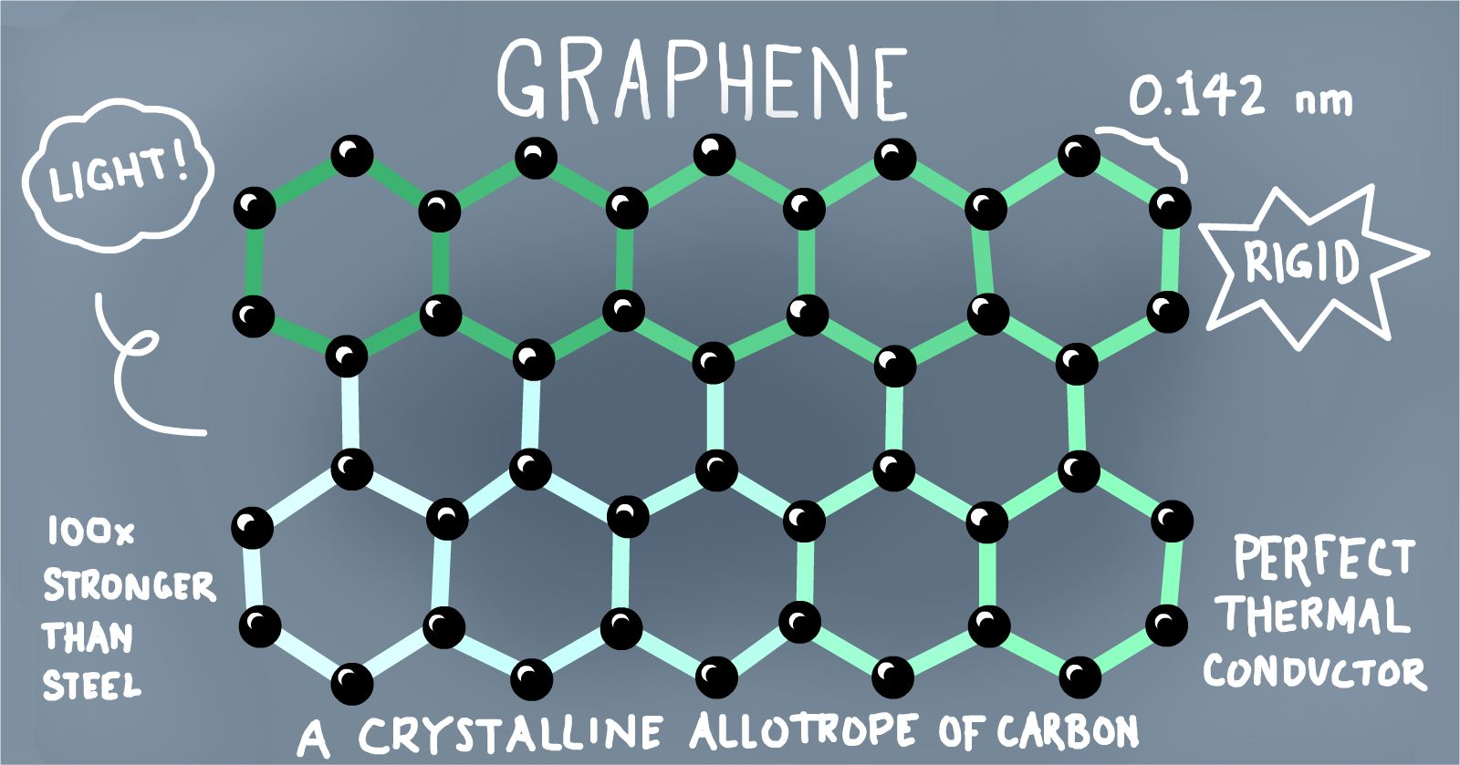 Наноматериалы Графен и сверхконденсаторы на основе графена