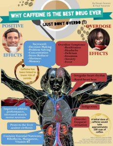 Допустимая, токсичная и смертельная доза кофеина