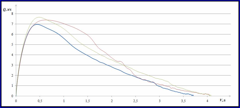 График Поток-Обьем