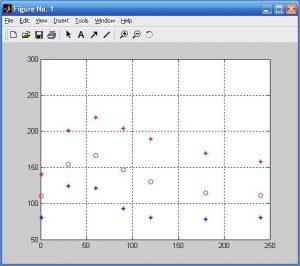 Типичные гликемические данные ПТТГ: 1 – НОРМА, 2 – НТГ, 3 – СД2 с легким течением