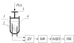 Структурная схема лабораторного стенда