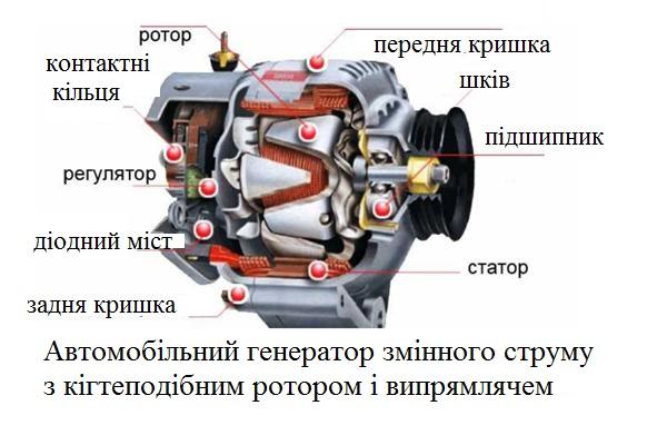 Автомобільний генератор з когтепобіним ротором