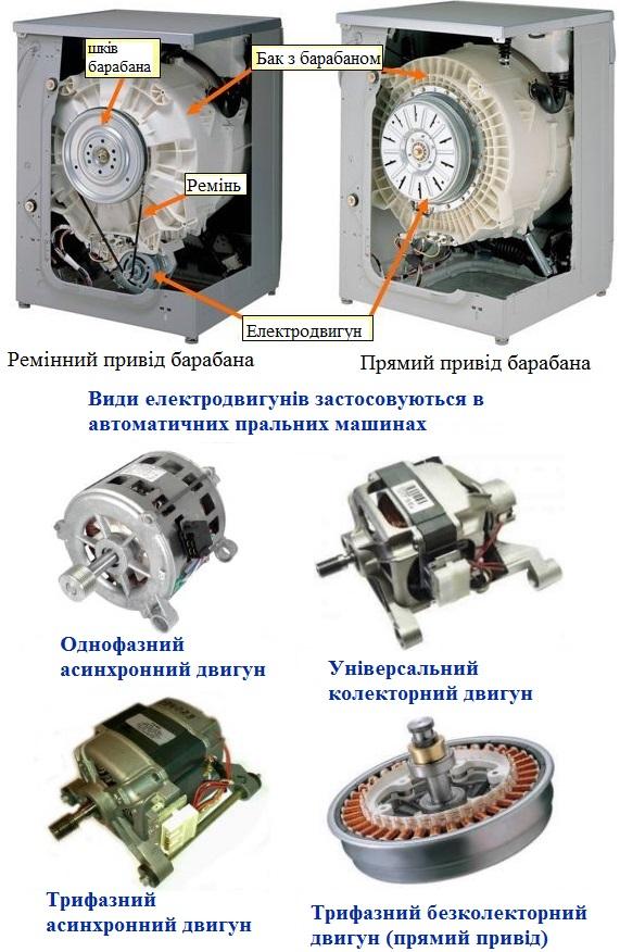 Електродвигун для стиральної машини